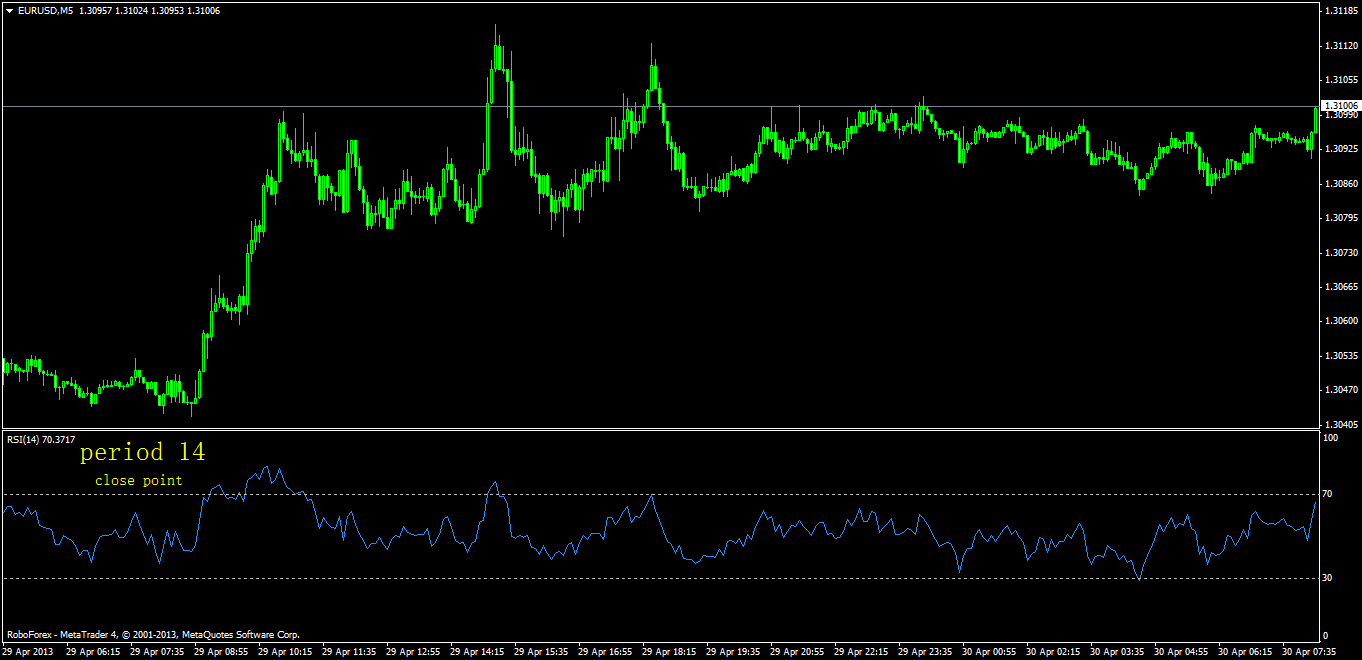 The Meaning of Forex Indicators with all its working process.
