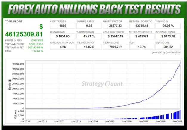 forex auto milliions